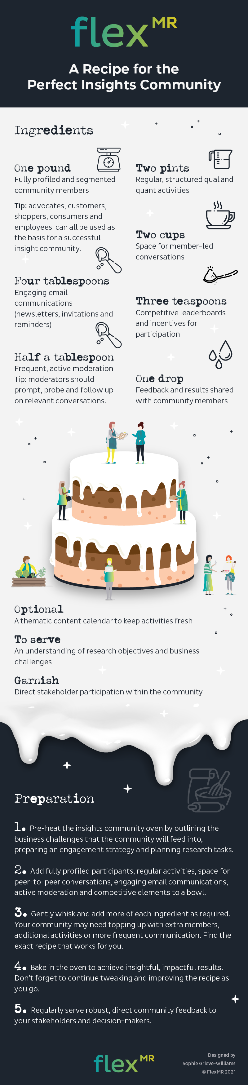 60080 Infographic_A Recipe for the Perfect Insights Community (1)