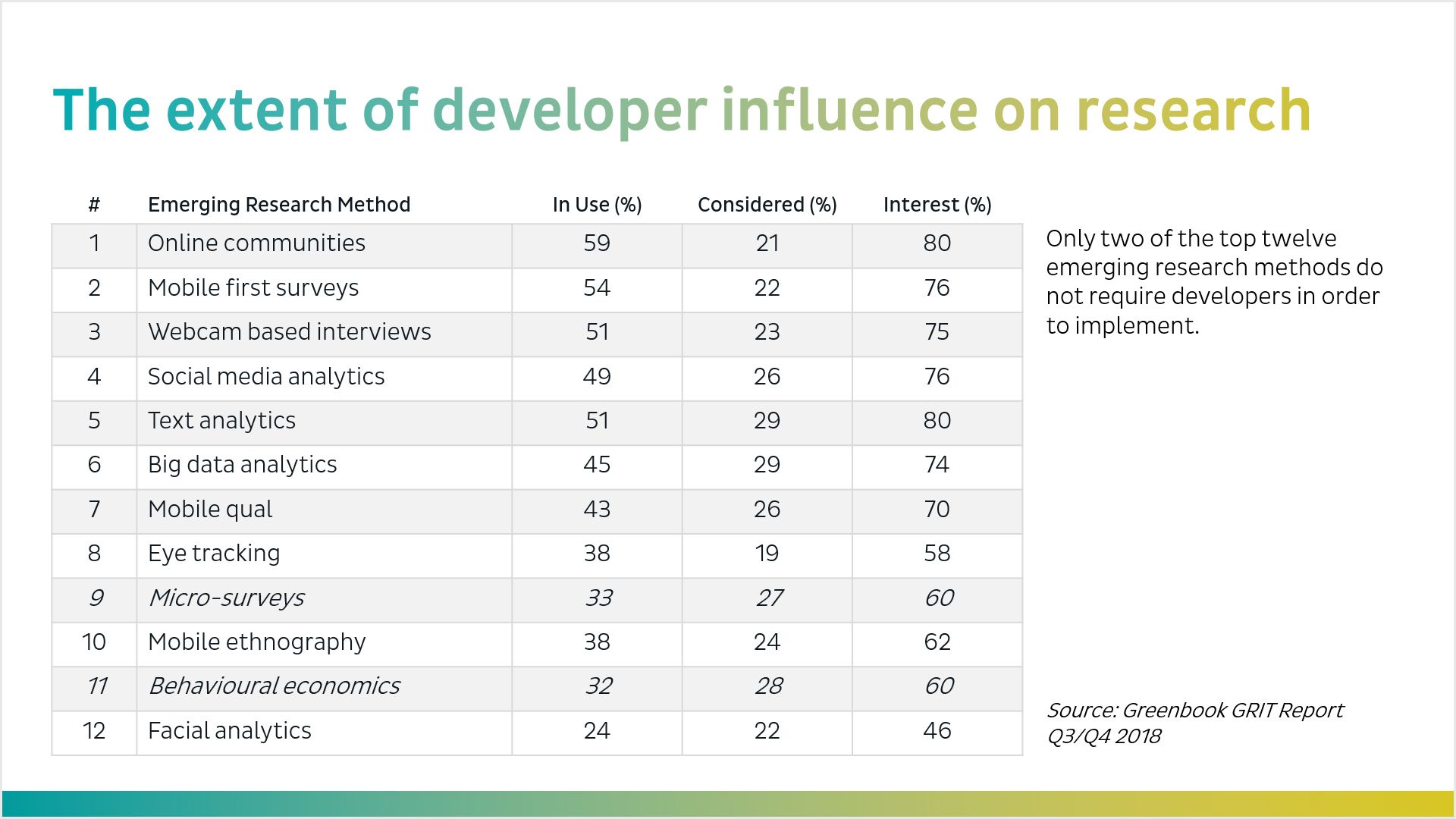 Extent of Developer Influence