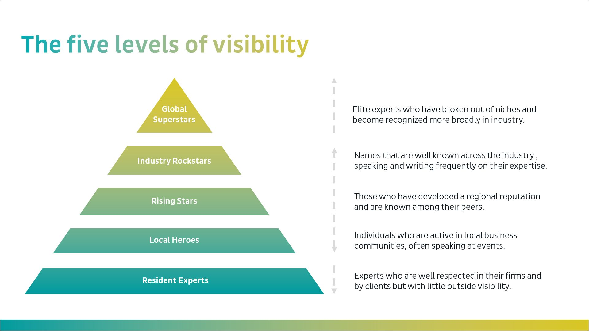 Levels of Visibility