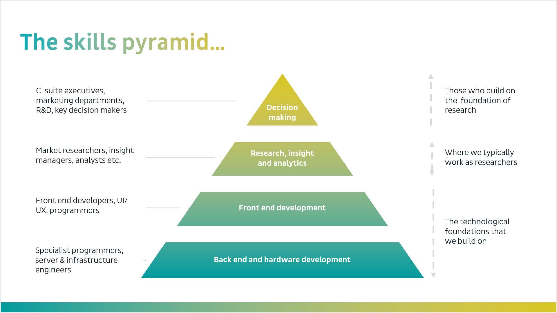 Skills Pyramid