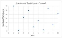 No Correlation Graph-2