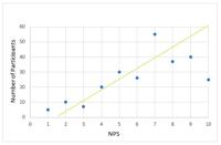 Positive Correlation Graph