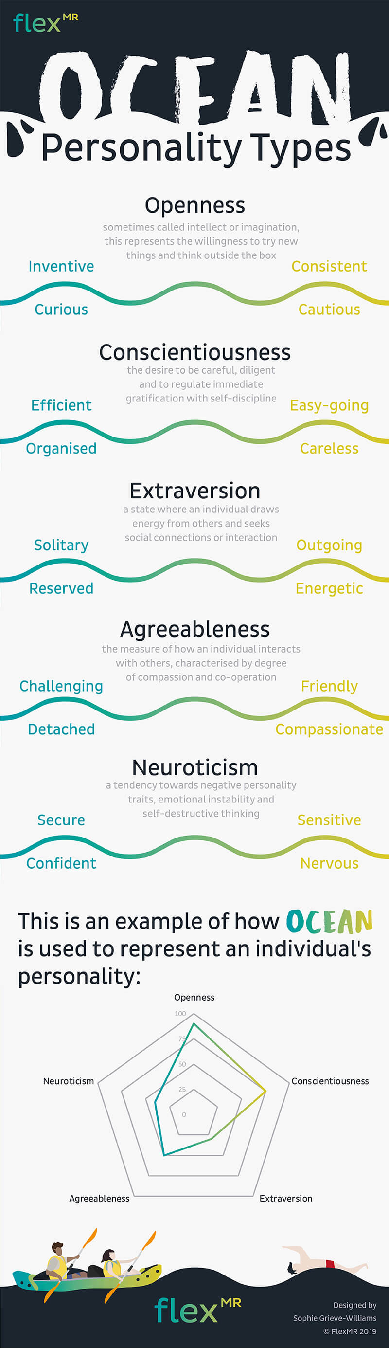 Big Five OCEAN Personality Traits Infographic