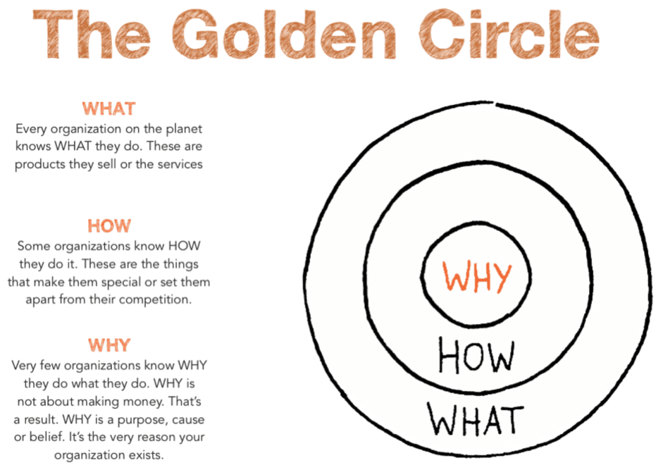 Simon Sinek Golden Circle Image